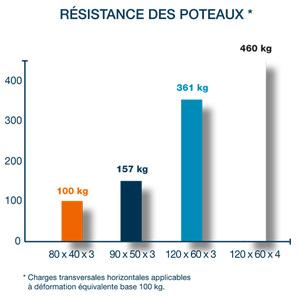 GreenPush graphique résistance des poteaux