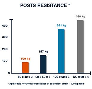 Posts Resistance GreenPush