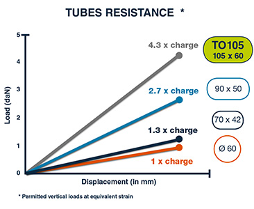 Tubes resistance GreenPush